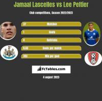 Jamaal Lascelles vs Lee Peltier h2h player stats