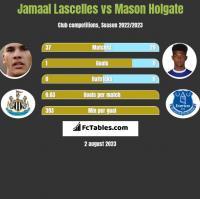 Jamaal Lascelles vs Mason Holgate h2h player stats
