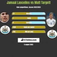 Jamaal Lascelles vs Matt Targett h2h player stats