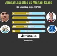 Jamaal Lascelles vs Michael Keane h2h player stats