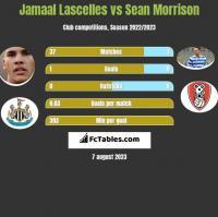 Jamaal Lascelles vs Sean Morrison h2h player stats