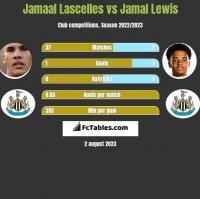 Jamaal Lascelles vs Jamal Lewis h2h player stats