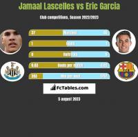 Jamaal Lascelles vs Eric Garcia h2h player stats
