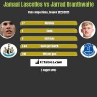 Jamaal Lascelles vs Jarrad Branthwaite h2h player stats