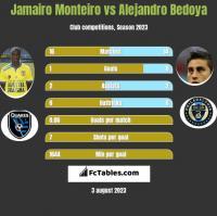Jamairo Monteiro vs Alejandro Bedoya h2h player stats