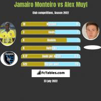 Jamairo Monteiro vs Alex Muyl h2h player stats