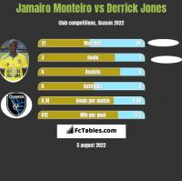 Jamairo Monteiro vs Derrick Jones h2h player stats