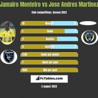 Jamairo Monteiro vs Jose Andres Martinez h2h player stats
