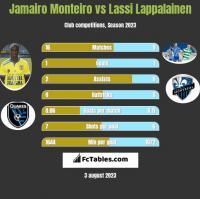 Jamairo Monteiro vs Lassi Lappalainen h2h player stats