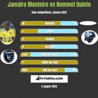 Jamairo Monteiro vs Rommel Quioto h2h player stats