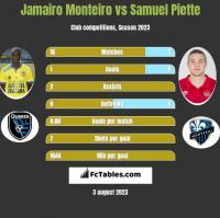 Jamairo Monteiro vs Samuel Piette h2h player stats