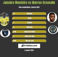 Jamairo Monteiro vs Warren Creavalle h2h player stats