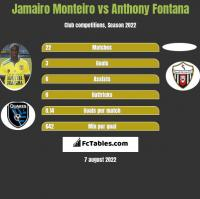 Jamairo Monteiro vs Anthony Fontana h2h player stats
