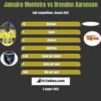 Jamairo Monteiro vs Brenden Aaronson h2h player stats