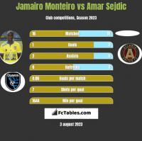 Jamairo Monteiro vs Amar Sejdic h2h player stats