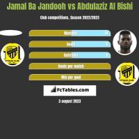 Jamal Ba Jandooh vs Abdulaziz Al Bishi h2h player stats