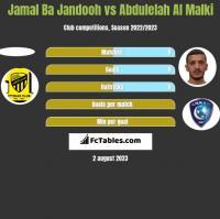 Jamal Ba Jandooh vs Abdulelah Al Malki h2h player stats