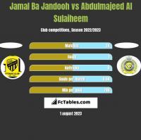 Jamal Ba Jandooh vs Abdulmajeed Al Sulaiheem h2h player stats