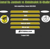 Jamal Ba Jandooh vs Abdulmalek Al-Khaibri h2h player stats
