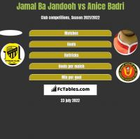 Jamal Ba Jandooh vs Anice Badri h2h player stats