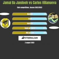 Jamal Ba Jandooh vs Carlos Villanueva h2h player stats