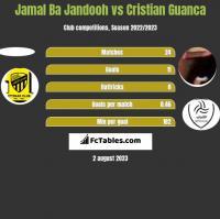 Jamal Ba Jandooh vs Cristian Guanca h2h player stats