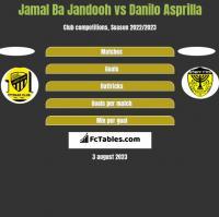 Jamal Ba Jandooh vs Danilo Asprilla h2h player stats