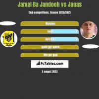 Jamal Ba Jandooh vs Jonas h2h player stats