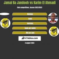 Jamal Ba Jandooh vs Karim El Ahmadi h2h player stats