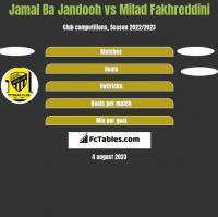 Jamal Ba Jandooh vs Milad Fakhreddini h2h player stats