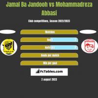 Jamal Ba Jandooh vs Mohammadreza Abbasi h2h player stats