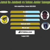 Jamal Ba Jandooh vs Sekou Junior Sanogo h2h player stats