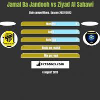 Jamal Ba Jandooh vs Ziyad Al Sahawi h2h player stats
