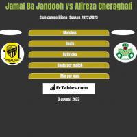 Jamal Ba Jandooh vs Alireza Cheraghali h2h player stats