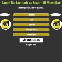 Jamal Ba Jandooh vs Essam Al Muwallad h2h player stats