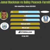 Jamal Blackman vs Bailey Peacock-Farrell h2h player stats