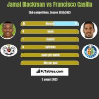Jamal Blackman vs Francisco Casilla h2h player stats