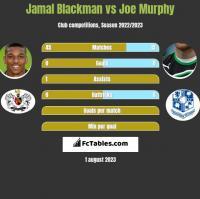 Jamal Blackman vs Joe Murphy h2h player stats