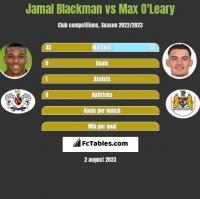 Jamal Blackman vs Max O'Leary h2h player stats