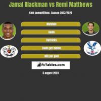 Jamal Blackman vs Remi Matthews h2h player stats