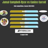 Jamal Campbell-Ryce vs Canice Carroll h2h player stats