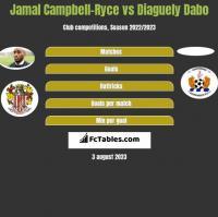 Jamal Campbell-Ryce vs Diaguely Dabo h2h player stats