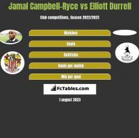 Jamal Campbell-Ryce vs Elliott Durrell h2h player stats