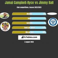 Jamal Campbell-Ryce vs Jimmy Ball h2h player stats