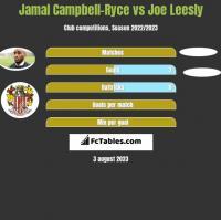 Jamal Campbell-Ryce vs Joe Leesly h2h player stats