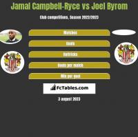 Jamal Campbell-Ryce vs Joel Byrom h2h player stats
