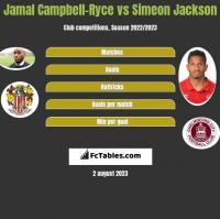Jamal Campbell-Ryce vs Simeon Jackson h2h player stats