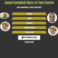 Jamal Campbell-Ryce vs Tom Soares h2h player stats