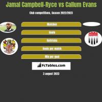 Jamal Campbell-Ryce vs Callum Evans h2h player stats