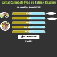 Jamal Campbell-Ryce vs Patrick Reading h2h player stats